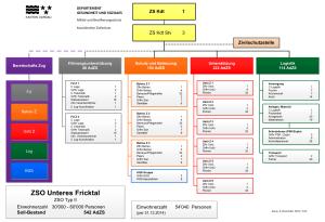 Organigramm der Zivilschutzorganisation Unteres Fricktal